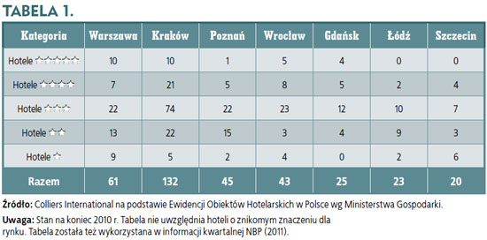 Rynek finansowania nieruchomości: Hotele w gospodarce polskiej – zarys rozwoju, ekonomiki i ryzyka Hotels in the Polish economy – an outline of the development, economics and risk