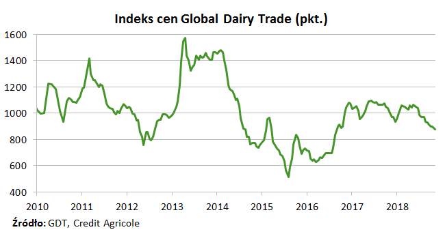 Indeks cen Global Dairy Trade